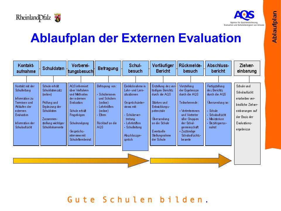 Ablaufplan der Externen Evaluation Ablaufplan