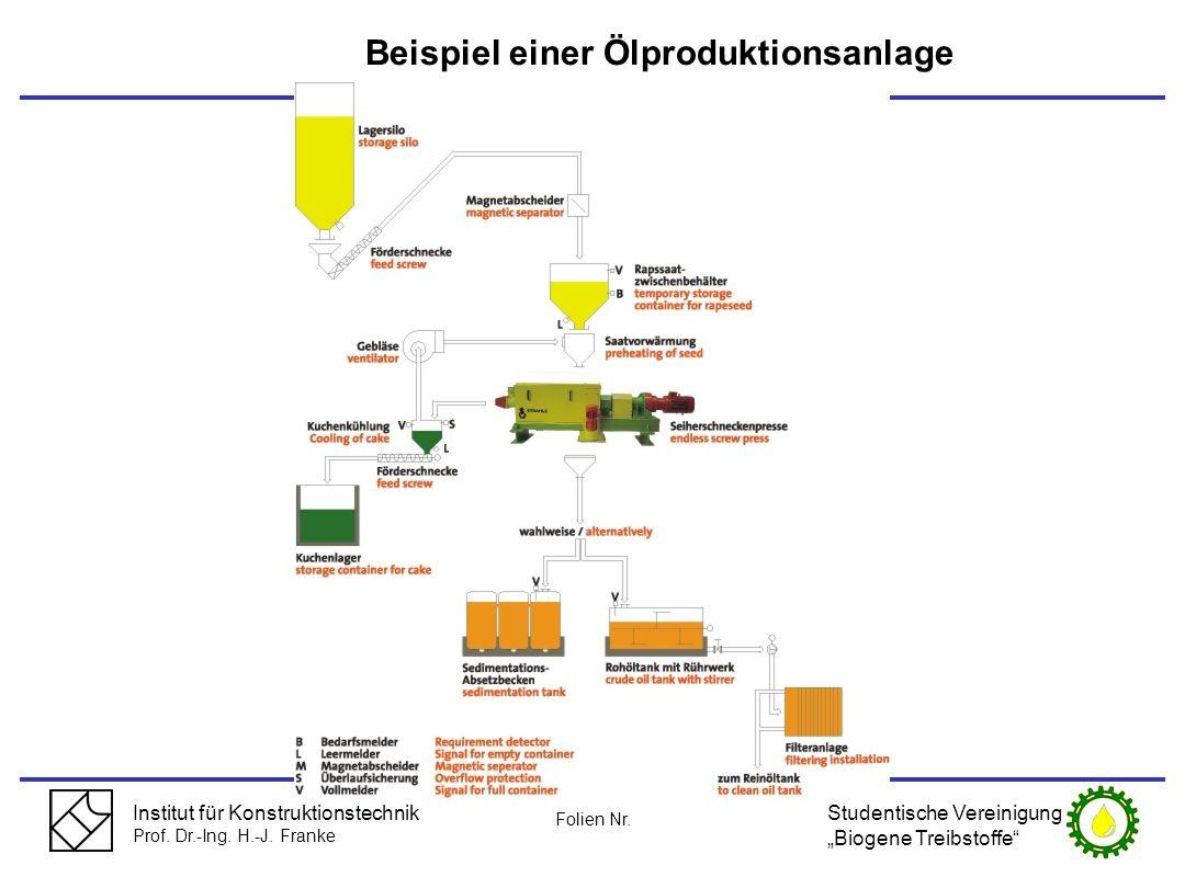 Institut für Konstruktionstechnik Prof. Dr.-Ing. H.-J. Franke Beispiel einer Ölproduktionsanlage Studentische Vereinigung Biogene Treibstoffe Folien N