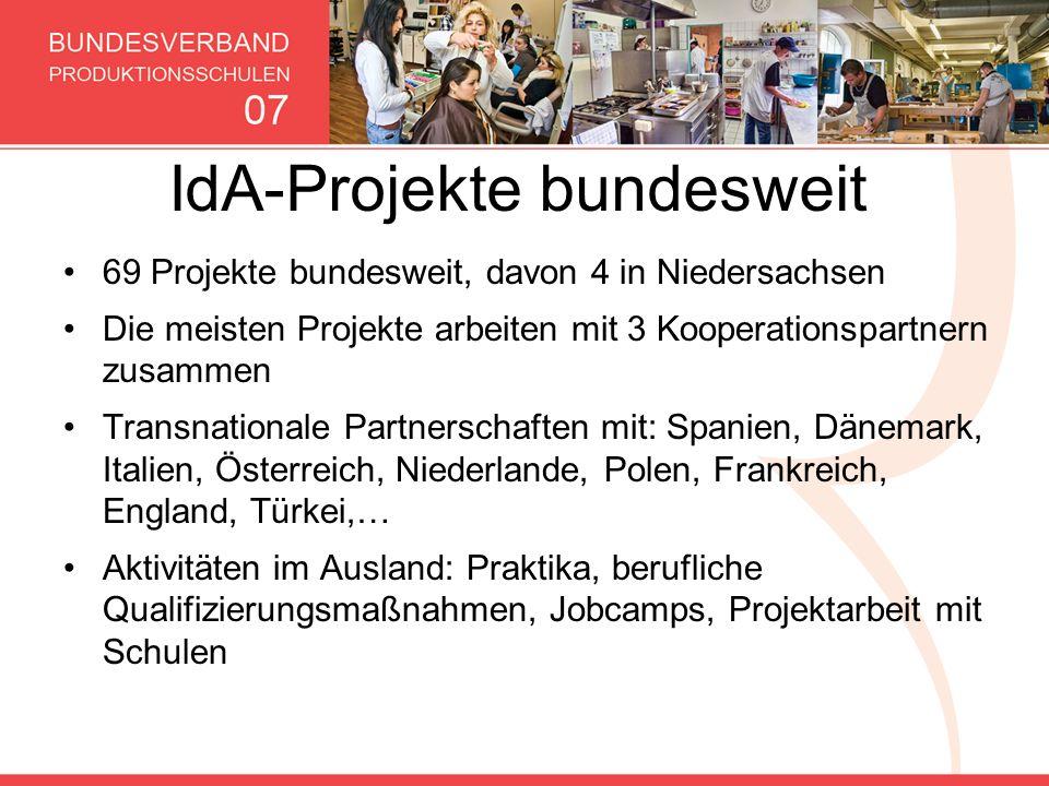 IdA-Projekte bundesweit 69 Projekte bundesweit, davon 4 in Niedersachsen Die meisten Projekte arbeiten mit 3 Kooperationspartnern zusammen Transnation