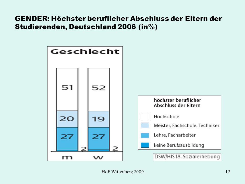 HoF Wittenberg 200912 GENDER: Höchster beruflicher Abschluss der Eltern der Studierenden, Deutschland 2006 (in%)