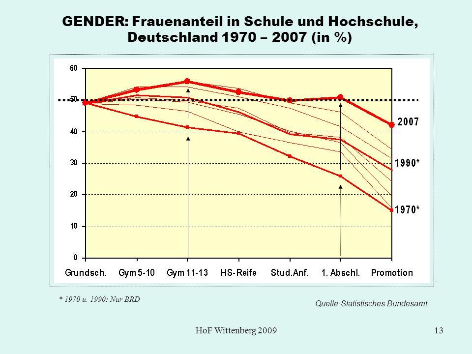 HoF Wittenberg 200913 GENDER: Frauenanteil in Schule und Hochschule, Deutschland 1970 – 2007 (in %) Quelle : Statistisches Bundesamt. * 1970 u. 1990: