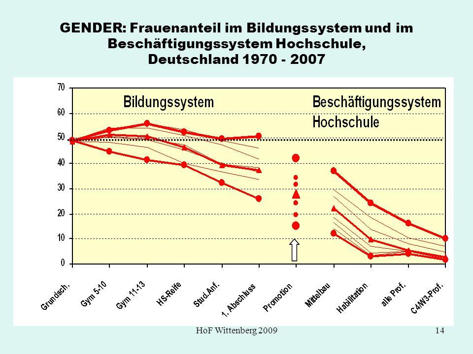 HoF Wittenberg 200914 GENDER: Frauenanteil im Bildungssystem und im Beschäftigungssystem Hochschule, Deutschland 1970 - 2007