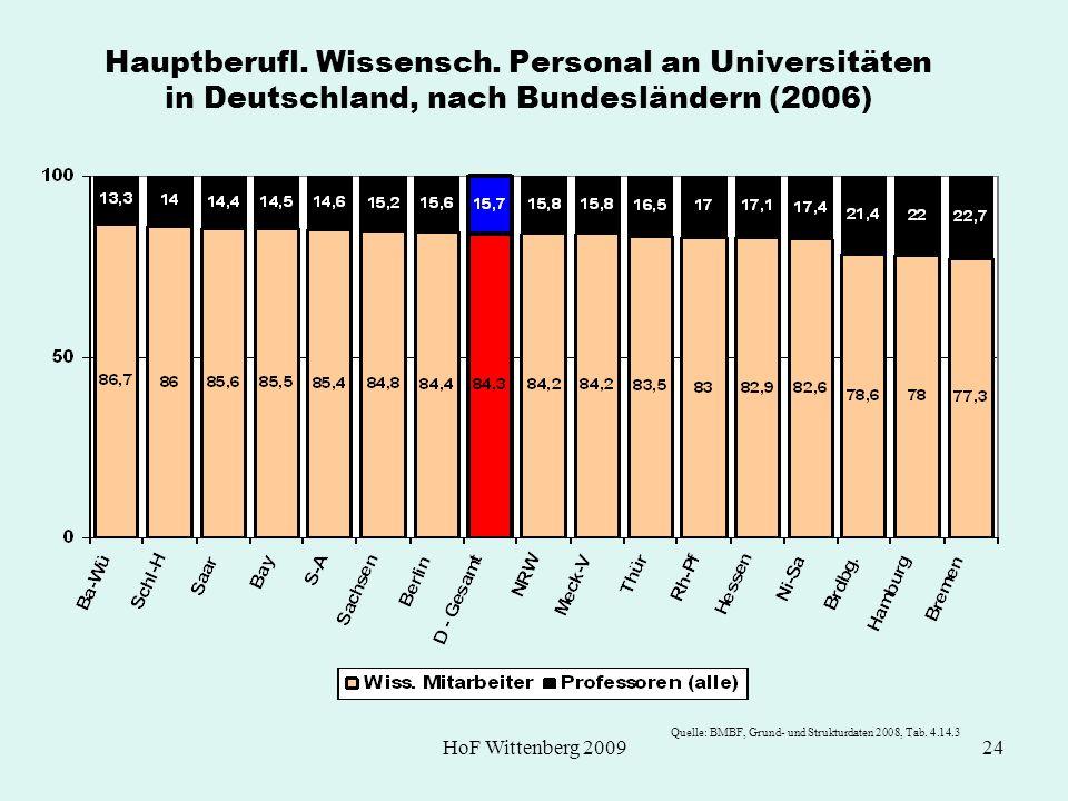HoF Wittenberg 200924 Hauptberufl. Wissensch. Personal an Universitäten in Deutschland, nach Bundesländern (2006) Quelle: BMBF, Grund- und Strukturdat