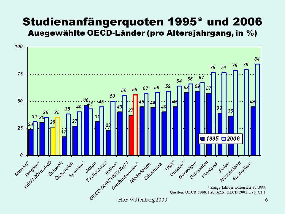 HoF Wittenberg 20096 Studienanfängerquoten 1995* und 2006 Ausgewählte OECD-Länder (pro Altersjahrgang, in %) * Einige Länder: Daten erst ab 1999 Quell