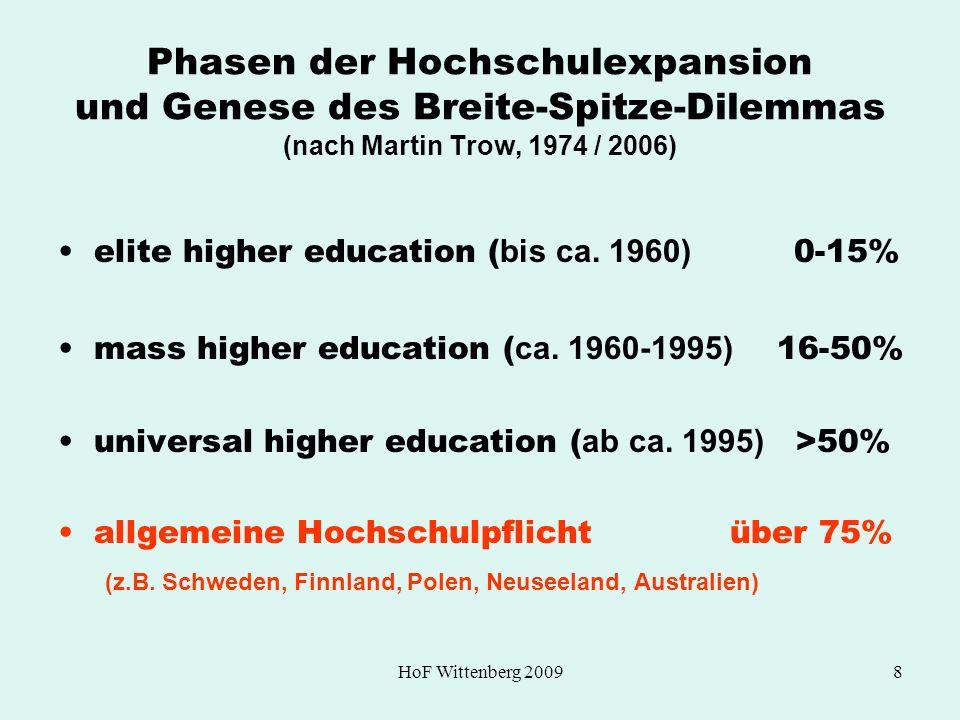 HoF Wittenberg 20098 Phasen der Hochschulexpansion und Genese des Breite-Spitze-Dilemmas (nach Martin Trow, 1974 / 2006) elite higher education ( bis