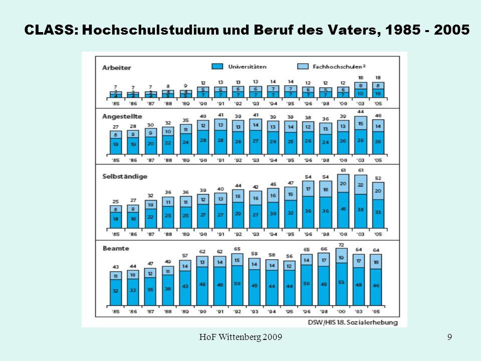 HoF Wittenberg 20099 CLASS: Hochschulstudium und Beruf des Vaters, 1985 - 2005