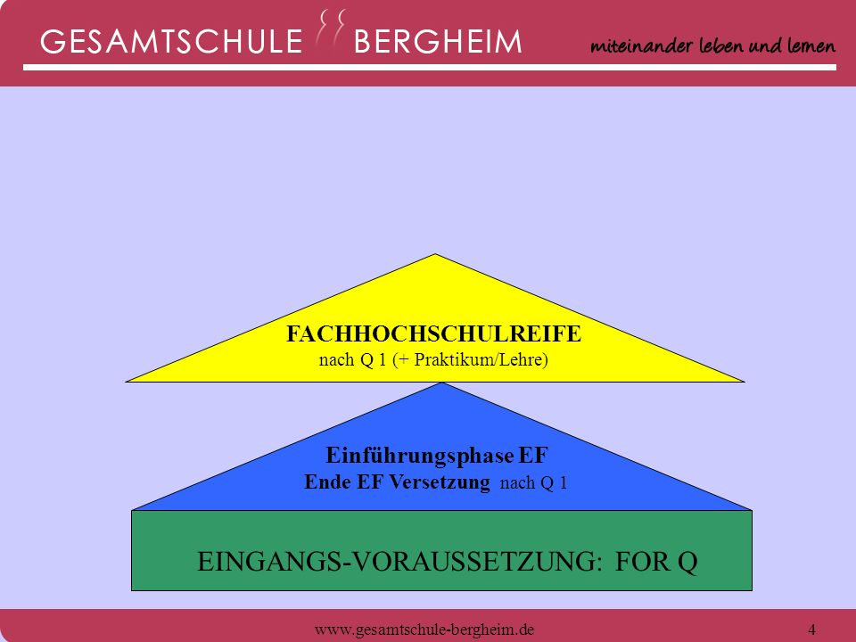 www.gesamtschule-bergheim.de4 Einführungsphase EF Ende EF Versetzung nach Q 1 EINGANGS-VORAUSSETZUNG: FOR Q FACHHOCHSCHULREIFE nach Q 1 (+ Praktikum/L