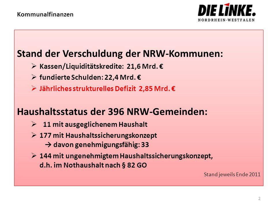Kommunalfinanzen Stand der Verschuldung der NRW-Kommunen: Kassen/Liquiditätskredite: 21,6 Mrd. fundierte Schulden: 22,4 Mrd. Jährliches strukturelles