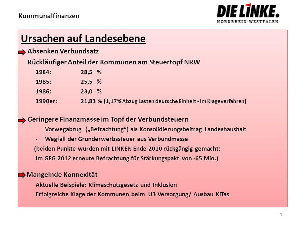 Kommunalfinanzen Ursachen auf Landesebene Absenken Verbundsatz Rückläufiger Anteil der Kommunen am Steuertopf NRW 1984: 28,5 % 1985: 25,5 % 1986: 23,0
