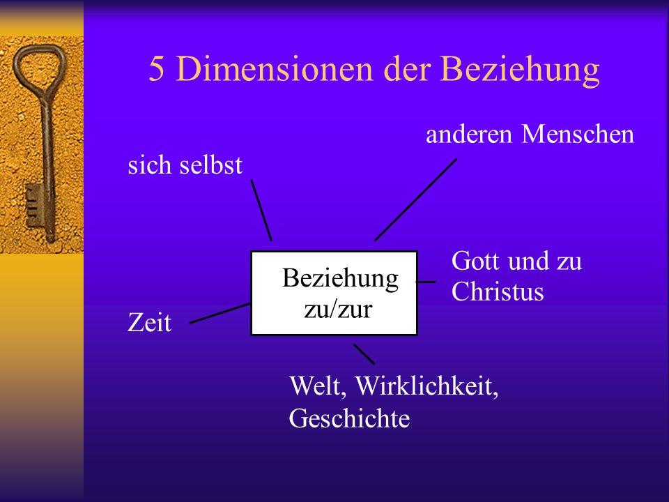 5 Dimensionen der Beziehung anderen Menschen sich selbst Gott und zu Christus Zeit Welt, Wirklichkeit, Geschichte Beziehung zu/zur