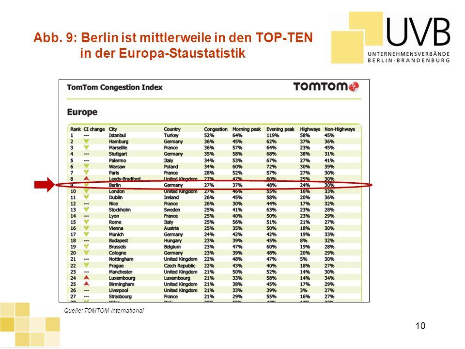 UVB Frühjahrsumfrage 2012 Quelle: TOMTOM-International Abb. 9: Berlin ist mittlerweile in den TOP-TEN in der Europa-Staustatistik 10