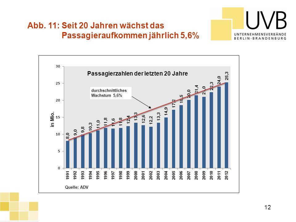 UVB Frühjahrsumfrage 2012 Passagierzahlen der letzten 20 Jahre durchschnittliches Wachstum 5,6% Quelle: ADV Abb. 11: Seit 20 Jahren wächst das Passagi