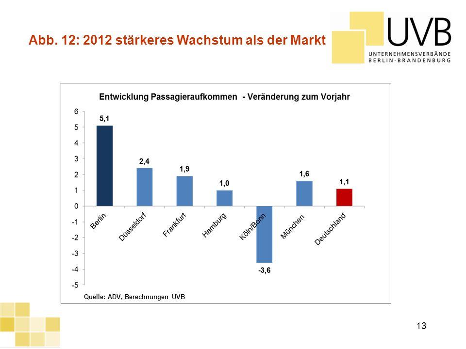 UVB Frühjahrsumfrage 2012 Abb. 12: 2012 stärkeres Wachstum als der Markt Quelle: ADV, Berechnungen UVB 13