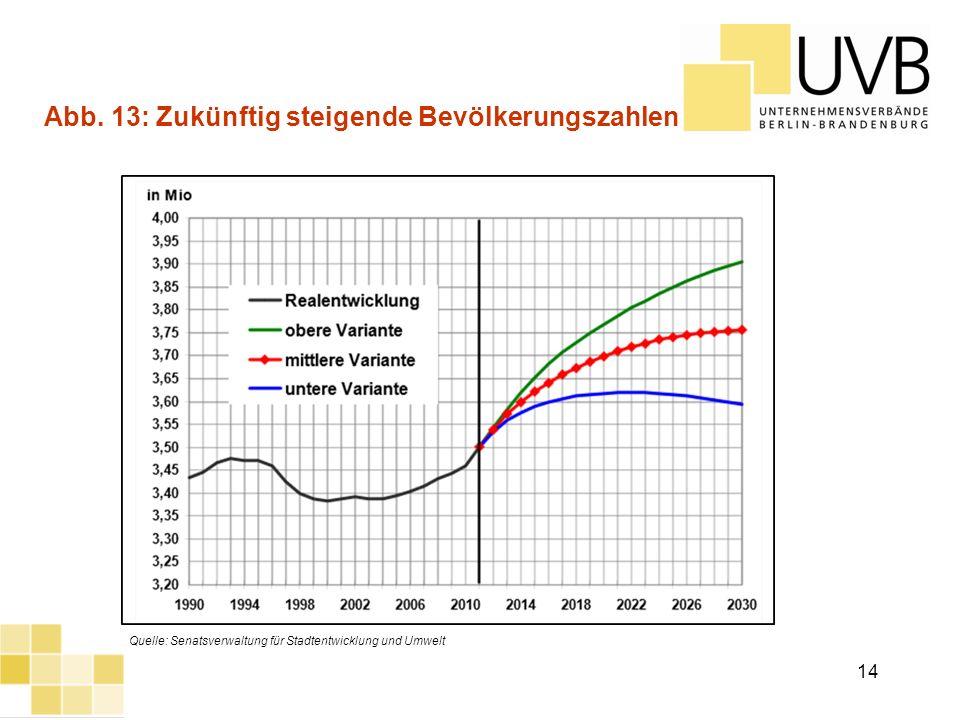UVB Frühjahrsumfrage 2012 14 Abb. 13: Zukünftig steigende Bevölkerungszahlen Quelle: Senatsverwaltung für Stadtentwicklung und Umwelt 14
