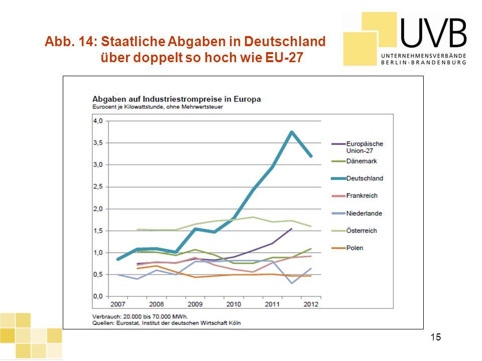 UVB Frühjahrsumfrage 2012 Abb. 14: Staatliche Abgaben in Deutschland über doppelt so hoch wie EU-27 15