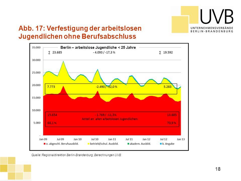 UVB Frühjahrsumfrage 2012 Abb. 17: Verfestigung der arbeitslosen Jugendlichen ohne Berufsabschluss Quelle: Regionaldirektion Berlin-Brandenburg, Berec
