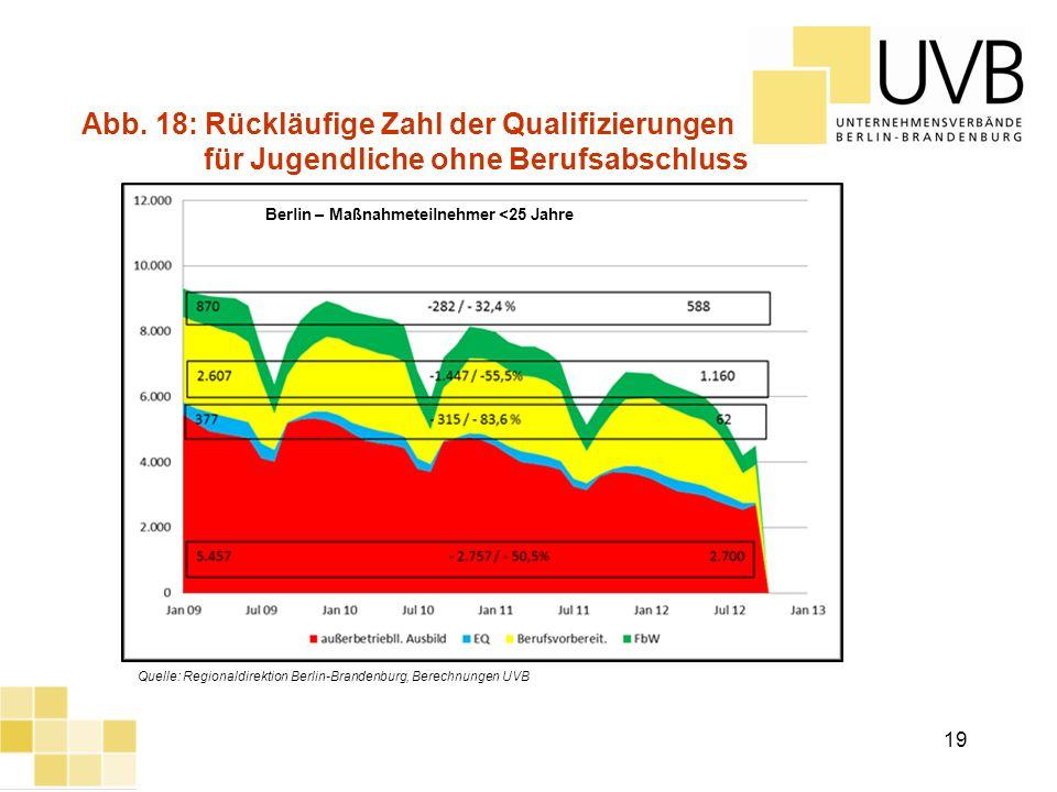 UVB Frühjahrsumfrage 2012 Abb. 18: Rückläufige Zahl der Qualifizierungen für Jugendliche ohne Berufsabschluss Quelle: Regionaldirektion Berlin-Branden