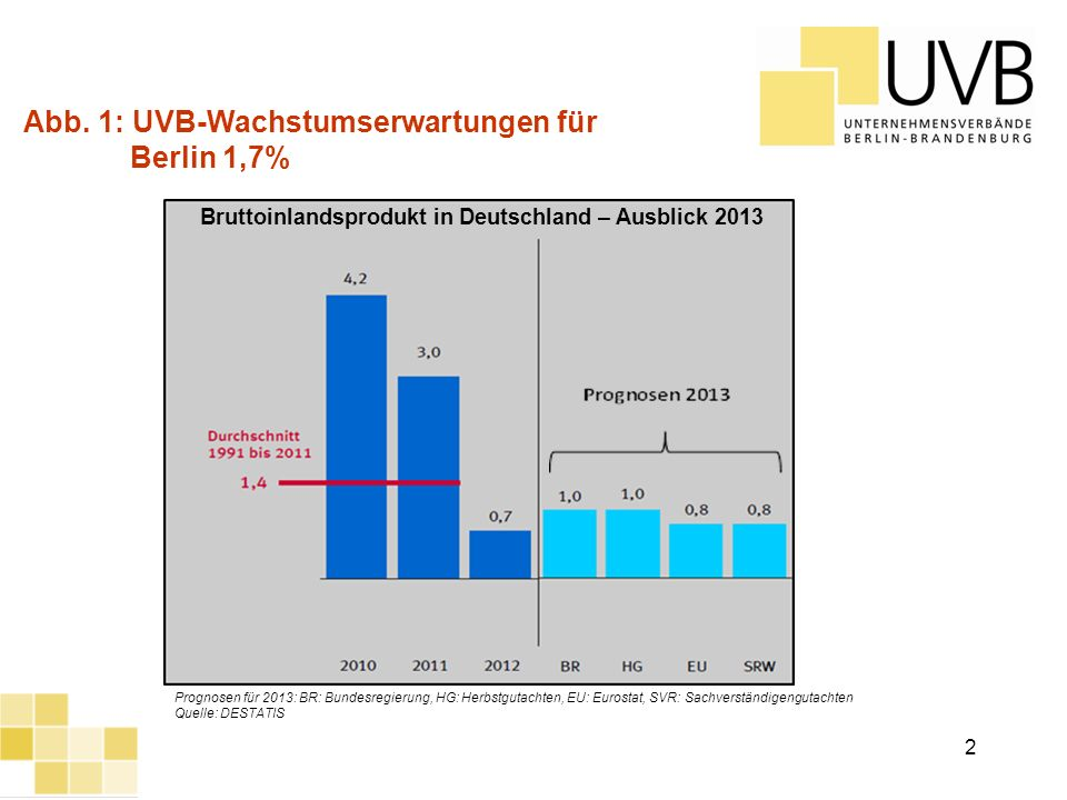 UVB Frühjahrsumfrage 2012 2 Bruttoinlandsprodukt in Deutschland – Ausblick 2013 Prognosen für 2013: BR: Bundesregierung, HG: Herbstgutachten, EU: Euro