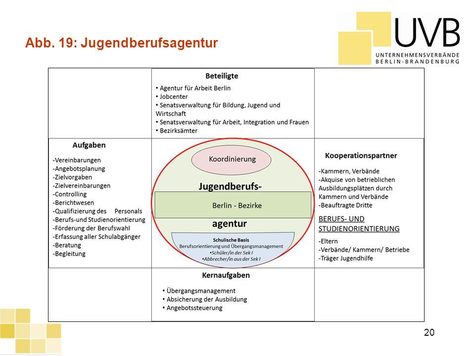 UVB Frühjahrsumfrage 2012 Abb. 19: Jugendberufsagentur 20