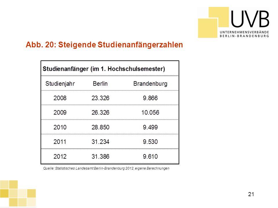 UVB Frühjahrsumfrage 2012 Abb. 20: Steigende Studienanfängerzahlen Quelle: Statistisches Landesamt Berlin-Brandenburg 2012, eigene Berechnungen 21