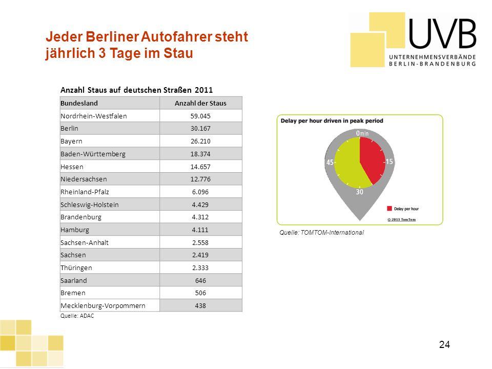 UVB Frühjahrsumfrage 2012 Anzahl Staus auf deutschen Straßen 2011 BundeslandAnzahl der Staus Nordrhein-Westfalen59.045 Berlin30.167 Bayern26.210 Baden