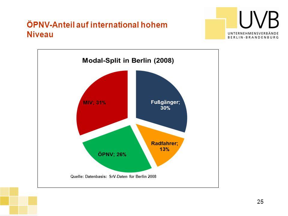 UVB Frühjahrsumfrage 2012 Quelle: Datenbasis: SrV-Daten für Berlin 2008 ÖPNV-Anteil auf international hohem Niveau 25