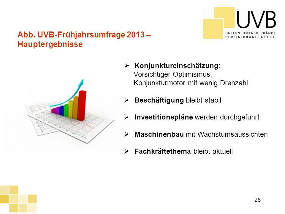 UVB Frühjahrsumfrage 2012 Abb. UVB-Frühjahrsumfrage 2013 – Hauptergebnisse Konjunktureinschätzung: Vorsichtiger Optimismus, Konjunkturmotor mit wenig