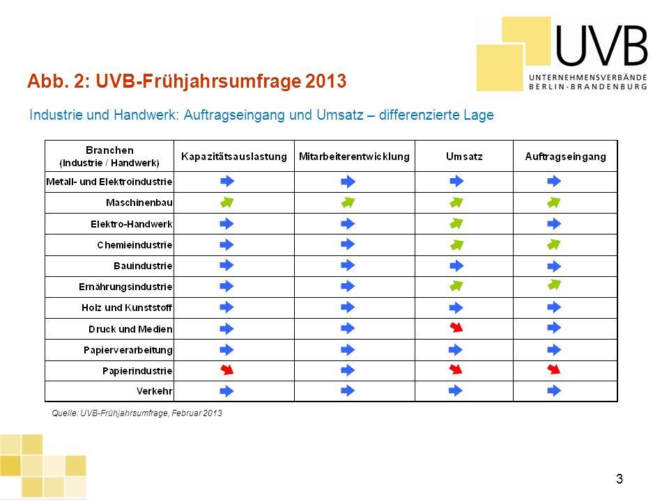 UVB Frühjahrsumfrage 2012 3 Abb. 2: UVB-Frühjahrsumfrage 2013 Industrie und Handwerk: Auftragseingang und Umsatz – differenzierte Lage Quelle: UVB-Frü