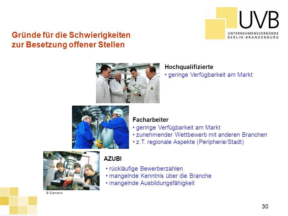UVB Frühjahrsumfrage 2012 30 Gründe für die Schwierigkeiten zur Besetzung offener Stellen Facharbeiter Hochqualifizierte © Siemens AZUBI rückläufige B