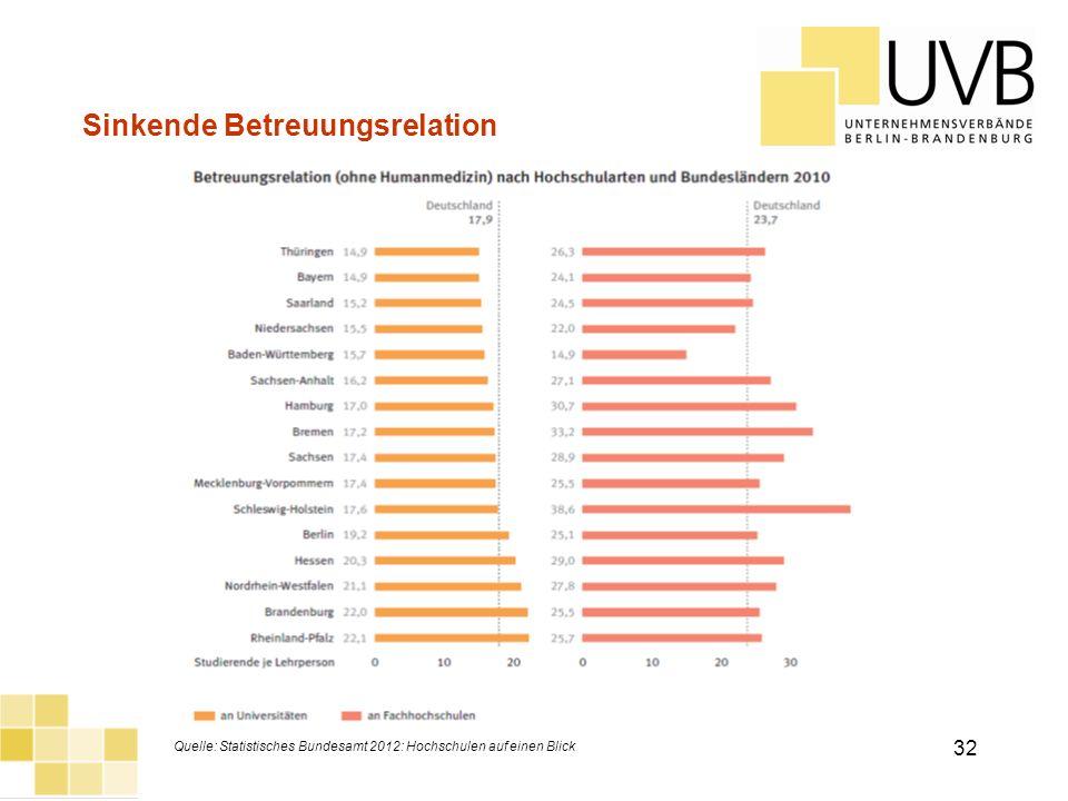 UVB Frühjahrsumfrage 2012 Sinkende Betreuungsrelation Quelle: Statistisches Bundesamt 2012: Hochschulen auf einen Blick 32