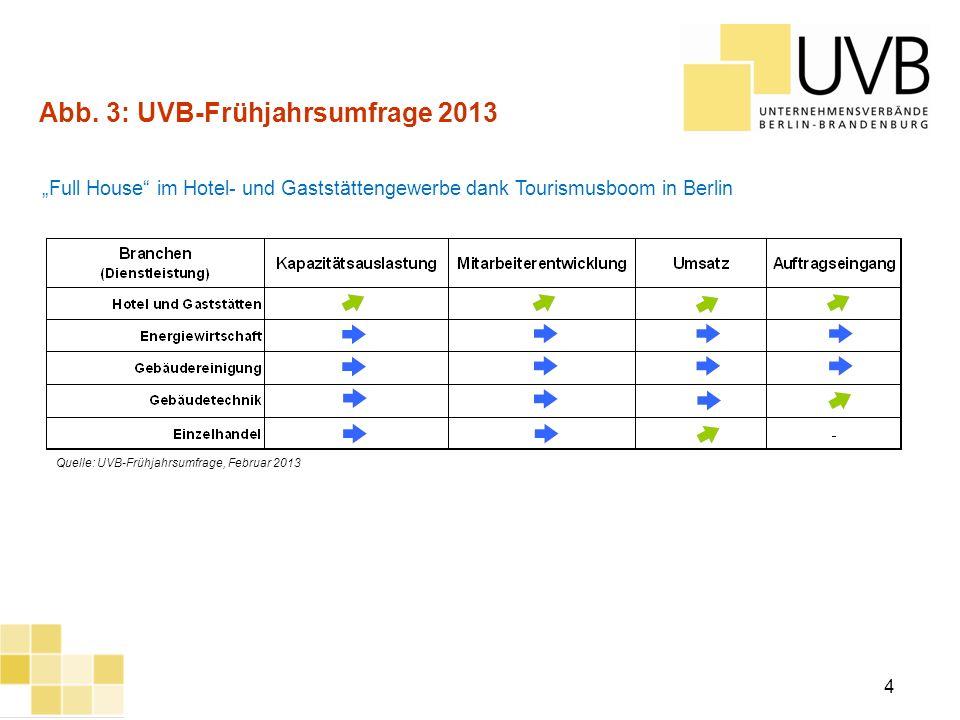 UVB Frühjahrsumfrage 2012 4 Full House im Hotel- und Gaststättengewerbe dank Tourismusboom in Berlin Quelle: UVB-Frühjahrsumfrage, Februar 2013 Abb. 3