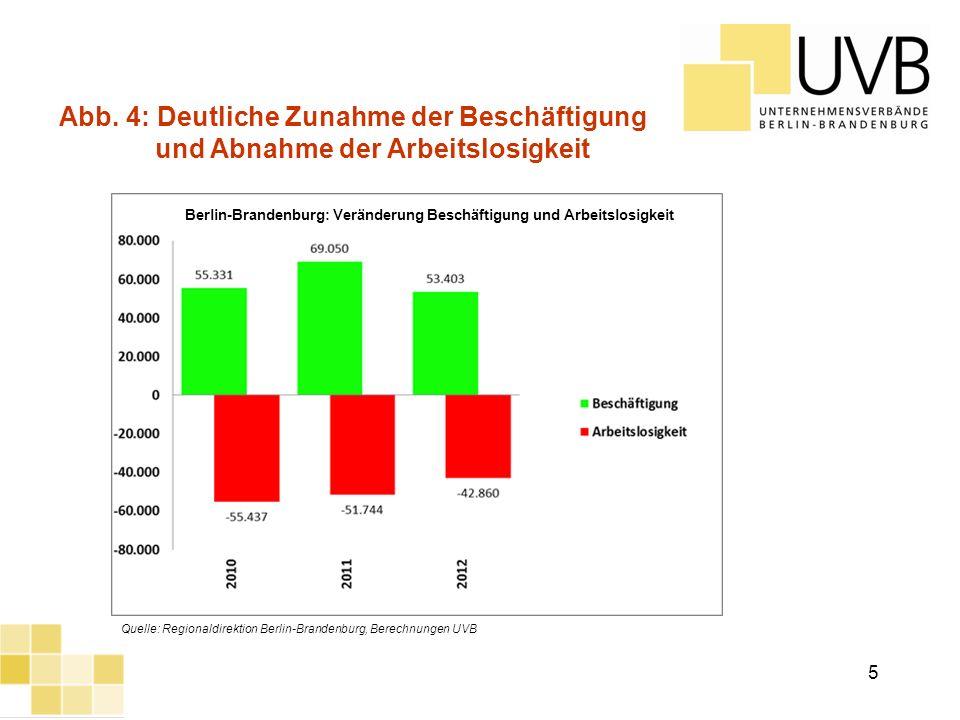 UVB Frühjahrsumfrage 2012 Abb. 4: Deutliche Zunahme der Beschäftigung und Abnahme der Arbeitslosigkeit Quelle: Regionaldirektion Berlin-Brandenburg, B