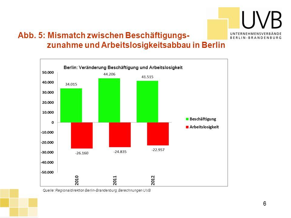 UVB Frühjahrsumfrage 2012 Abb. 5: Mismatch zwischen Beschäftigungs- zunahme und Arbeitslosigkeitsabbau in Berlin Quelle: Regionaldirektion Berlin-Bran