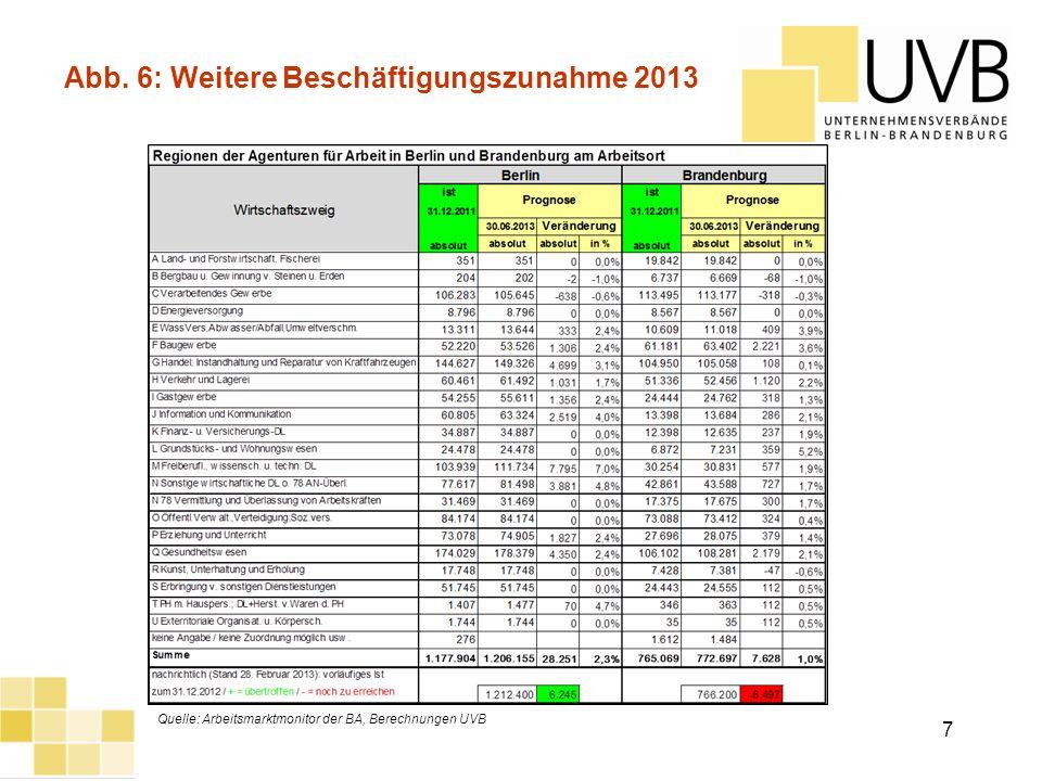 UVB Frühjahrsumfrage 2012 Abb. 6: Weitere Beschäftigungszunahme 2013 Quelle: Arbeitsmarktmonitor der BA, Berechnungen UVB 7