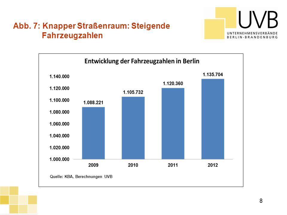 UVB Frühjahrsumfrage 2012 Abb. 7: Knapper Straßenraum: Steigende Fahrzeugzahlen Quelle: KBA, Berechnungen UVB 8