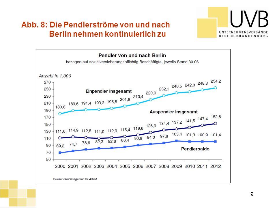 UVB Frühjahrsumfrage 2012 Abb. 8: Die Pendlerströme von und nach Berlin nehmen kontinuierlich zu 9