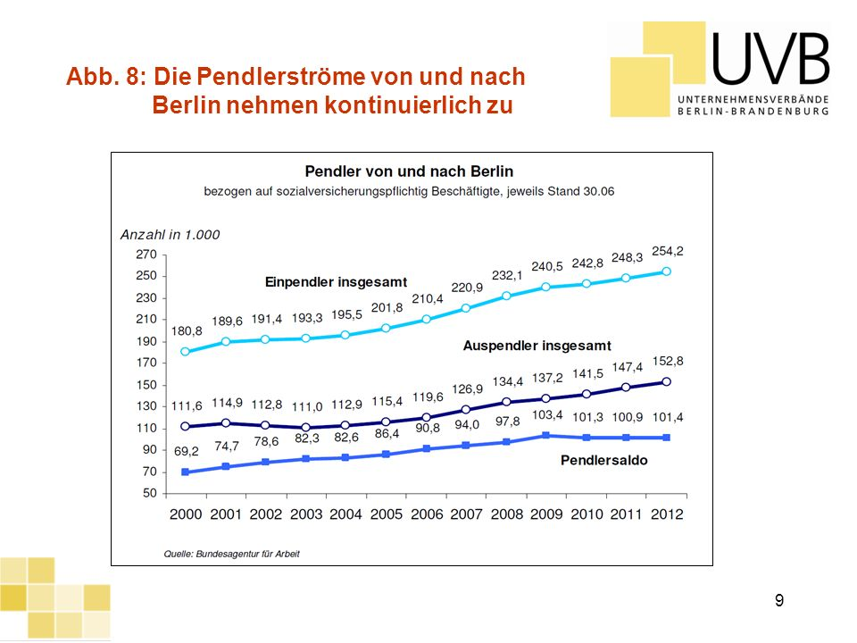 UVB Frühjahrsumfrage 2012 Quelle: TOMTOM-International Abb.