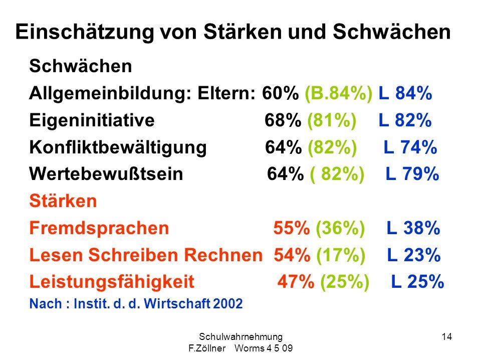 Schulwahrnehmung F.Zöllner Worms 4 5 09 14 Einschätzung von Stärken und Schwächen Schwächen Allgemeinbildung: Eltern: 60% (B.84%) L 84% Eigeninitiativ