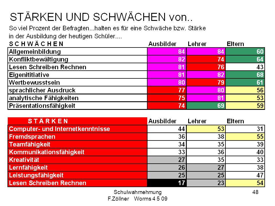 Schulwahrnehmung F.Zöllner Worms 4 5 09 48