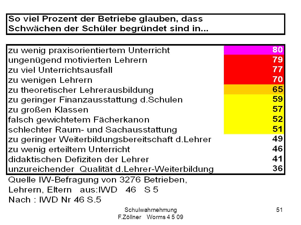 Schulwahrnehmung F.Zöllner Worms 4 5 09 51
