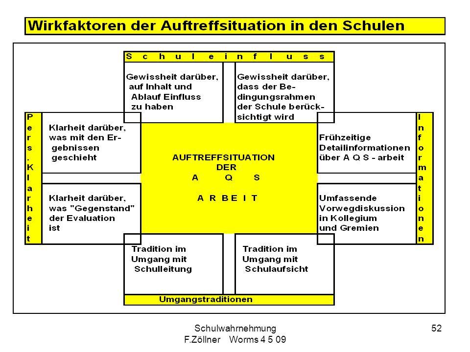 Schulwahrnehmung F.Zöllner Worms 4 5 09 52
