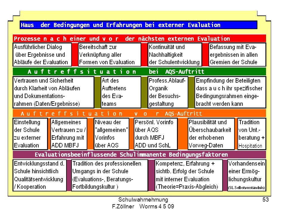 Schulwahrnehmung F.Zöllner Worms 4 5 09 53