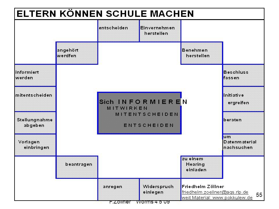 Schulwahrnehmung F.Zöllner Worms 4 5 09 55