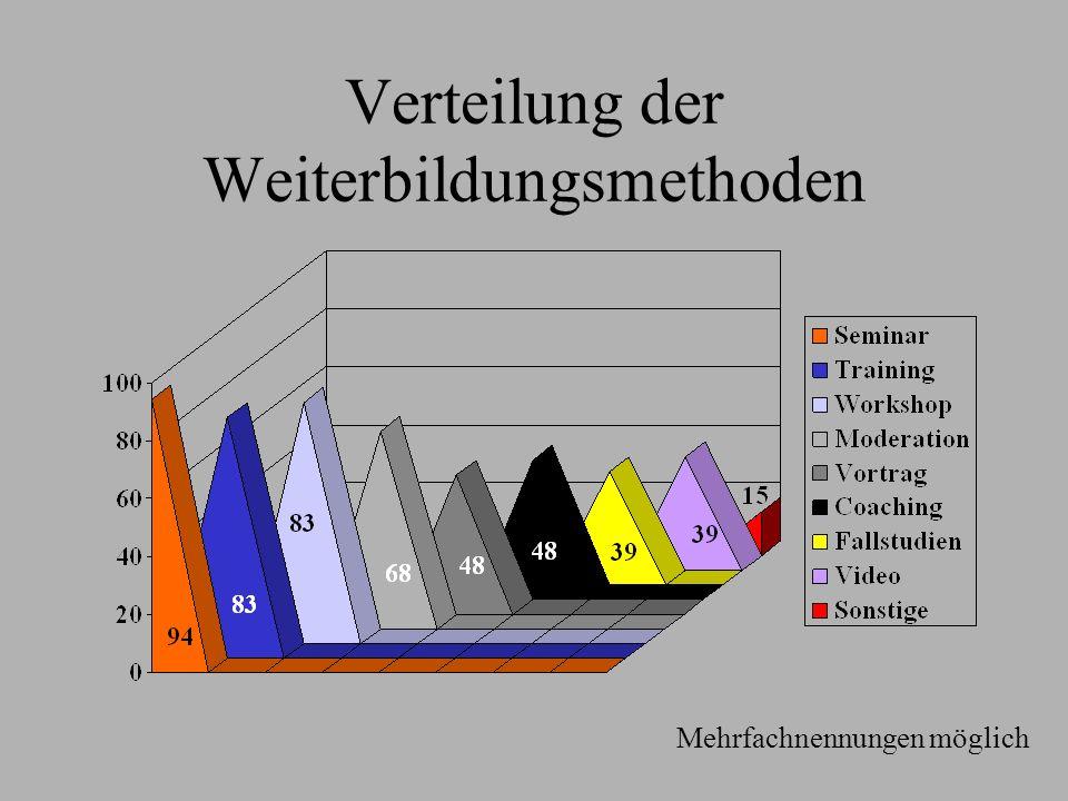 Verteilung der Weiterbildungsmethoden Mehrfachnennungen möglich