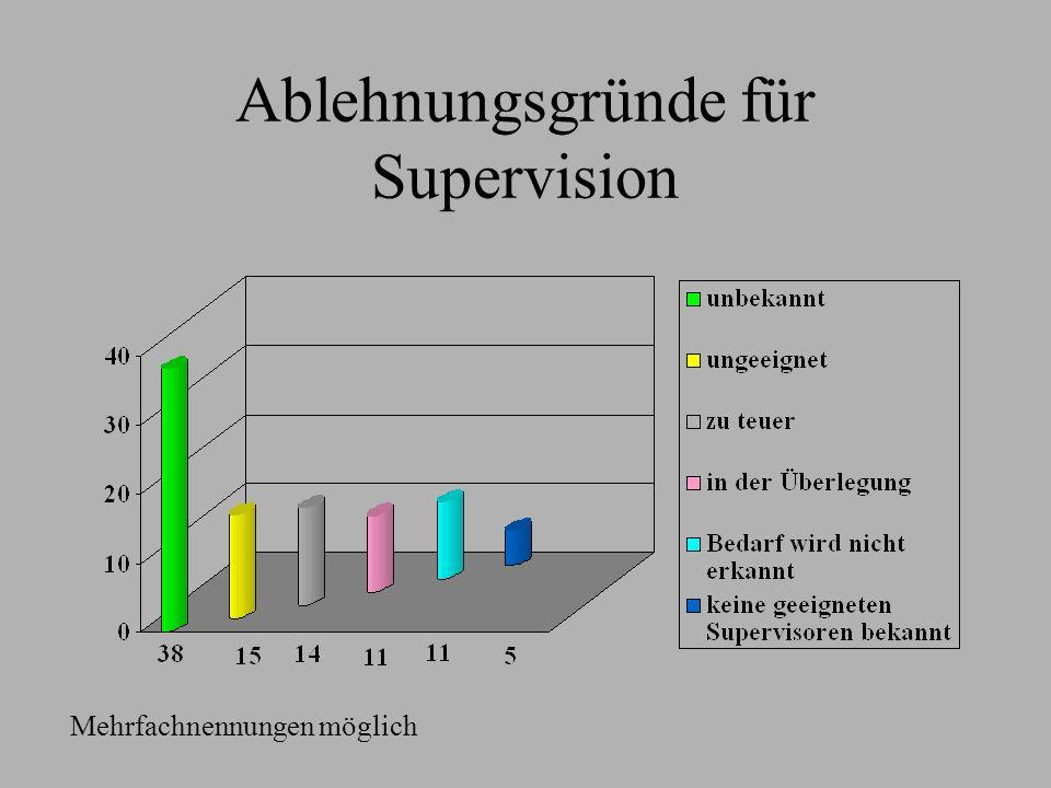 Ablehnungsgründe für Supervision Mehrfachnennungen möglich