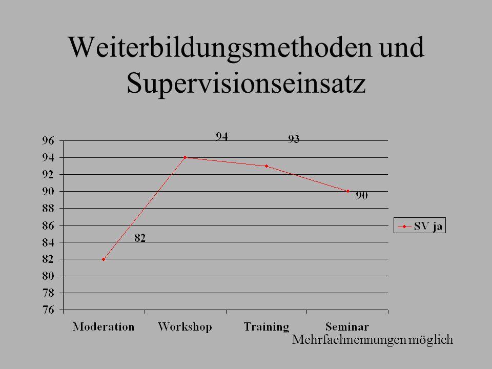 Weiterbildungsmethoden und Supervisionseinsatz Mehrfachnennungen möglich