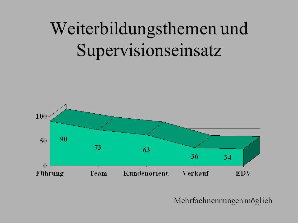 Weiterbildungsthemen und Supervisionseinsatz Mehrfachnennungen möglich
