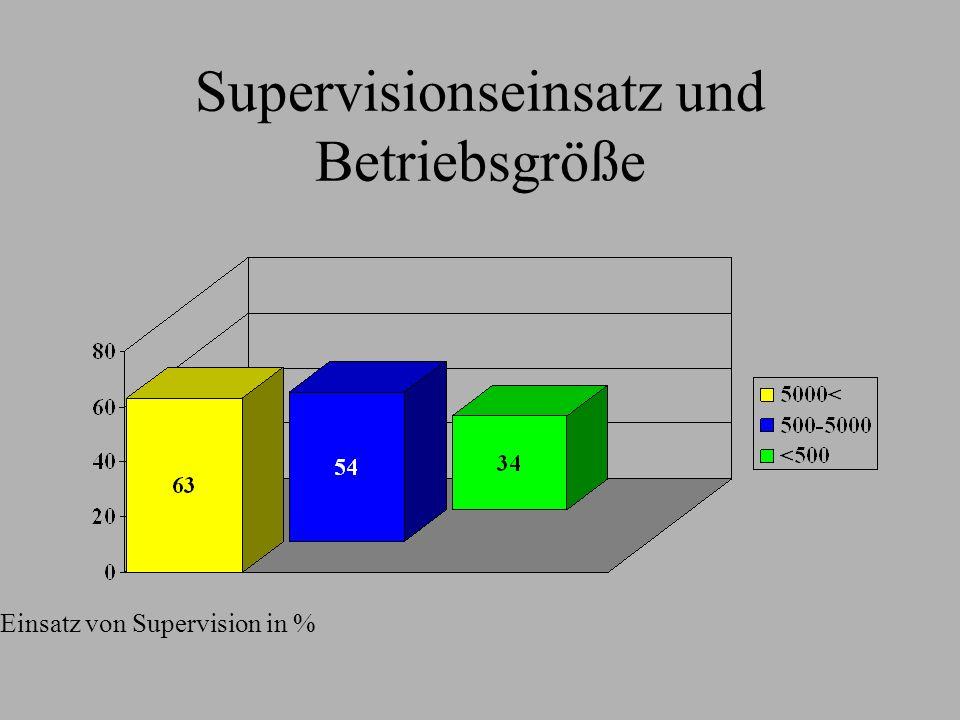 Supervisionseinsatz und Betriebsgröße Einsatz von Supervision in %