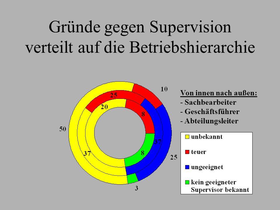 Gründe gegen Supervision verteilt auf die Betriebshierarchie Von innen nach außen: - Sachbearbeiter - Geschäftsführer - Abteilungsleiter
