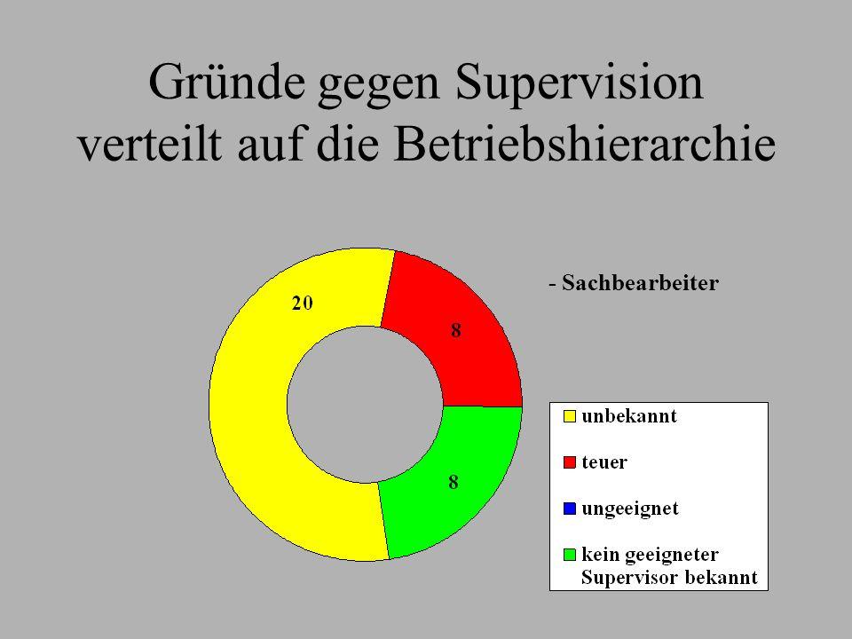 Gründe gegen Supervision verteilt auf die Betriebshierarchie - Sachbearbeiter